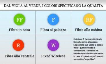 Fibra ottica tipologie