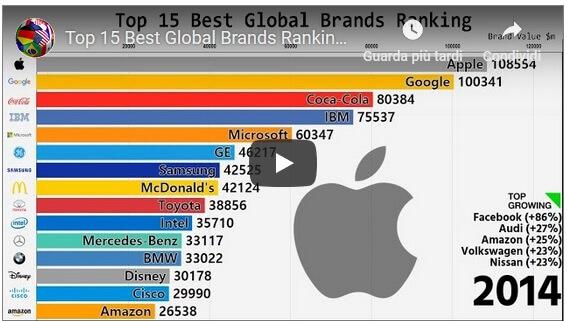 crescita-di-Apple